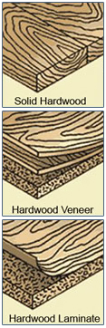 So what exactly is meant by veneered wood